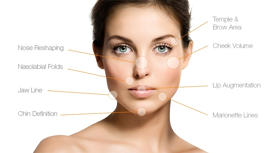 Types of Dermal Fillers?